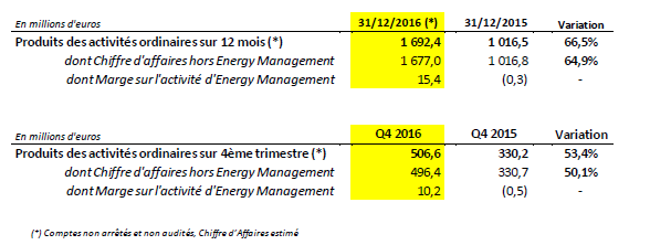 chiffre-daffaires-direct-energie
