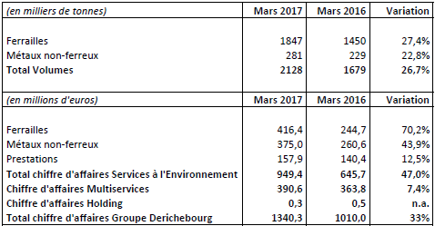 Résultat net positif de 30,3ME au 1er semestre — Derichebourg