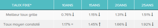 baromètre des taux d'intérêts