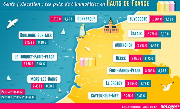 Hauts de france quelles sont les villes les plus for Achat maison zuydcoote
