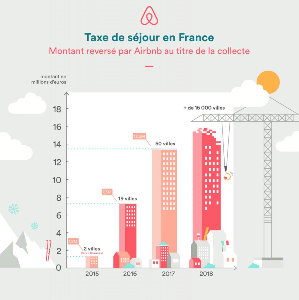 Taxe de séjour : Airbnb va reverser 13,5 M EUR aux collectivités