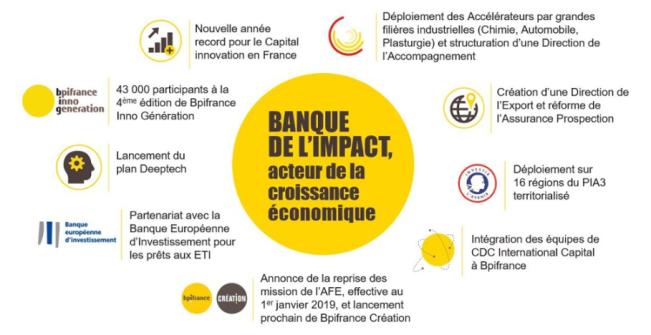 Bpi france infographie 2018.PNG